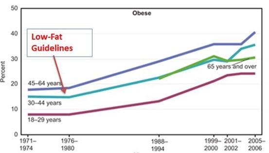 Obesity Trends 1971-2006