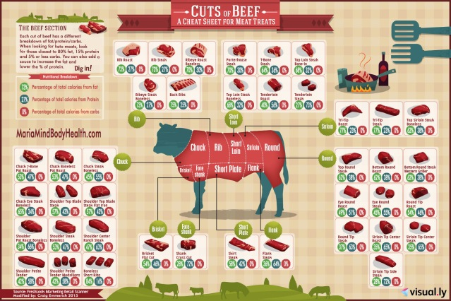 Cuts of Beef for Ketosis