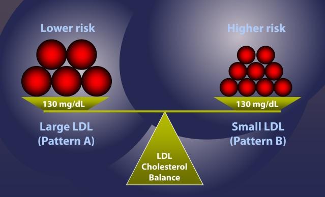 Misleading LDL-C