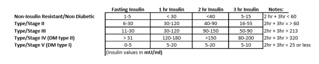 Stages of Insulin Resistance